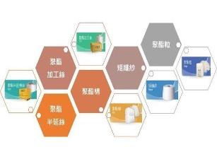 工業局助力 化學材料業高值轉型